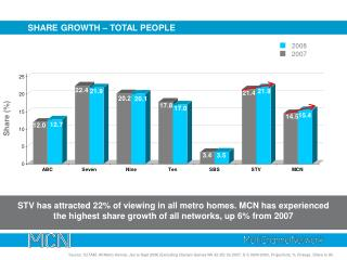 SHARE  GROWTH – TOTAL PEOPLE