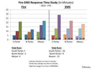 Fire-EMS Response Time Study  (In Minutes) 2010 - YTD