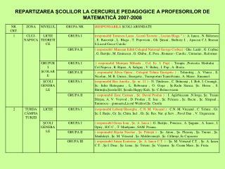 REPARTIZAREA ŞCOLILOR LA CERCURILE PEDAGOGICE A PROFESORILOR DE MATEMATICĂ 2007-2008