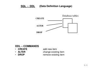 SQL  -  DDL 	(Data Definition Language)