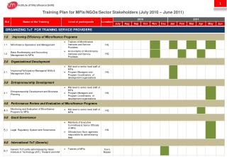 Training Plan for MFIs/NGOs/Sector Stakeholders (July 2010 – June 2011)