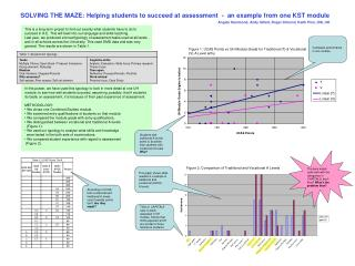 Figure 1: UCAS Points vs UH Module Grade for Traditional (T) & Vocational (V) A Level entry
