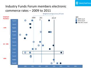 Industry Funds Forum members electronic commerce rates – 2009 to 2011