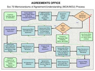 AGREEMENTS OFFICE Svc 70 Memorandums of Agreement/Understanding (MOA/MOU) Process