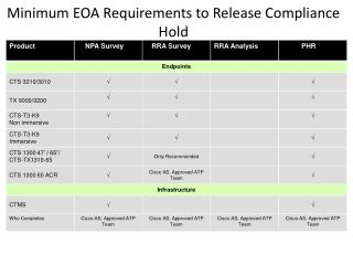 Minimum EOA Requirements to Release Compliance Hold