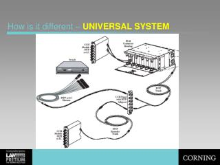 How is it different �  UNIVERSAL SYSTEM