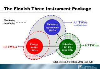 The Finnish  Three Instrument  Package