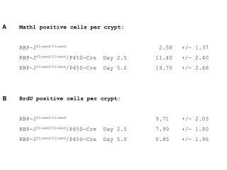 Math1 positive cells per crypt: RBP-J floxed/floxed  2.58  +/- 1.37