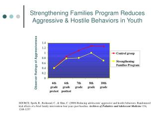 Strengthening Families Program Reduces Aggressive & Hostile Behaviors in Youth