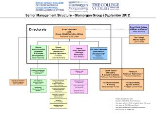 Senior Management Structure - Glamorgan Group ( September 2012 )