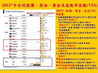 2012* 年全球 股價 、 原油 、 黃金及 波動率指數 (VIX)