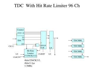 TDC  With Hit Rate Limiter 96 Ch