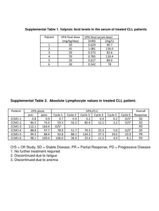 Supplemental Table 1. Valproic Acid levels in the serum of treated CLL patients