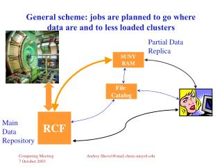 General scheme: jobs are planned to go where data are and to less loaded clusters