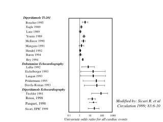 Univariate odds ratio for all cardiac events