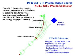 INFN-LNF-BTF Photon-Tagged Source AGILE GRID Photon Calibration