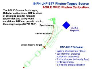 INFN-LNF-BTF Photon-Tagged Source AGILE GRID Photon Calibration