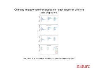 BWJ Miles  et al.  Nature  500 ,  563 - 566  (2013)  doi:10.1038/nature12382