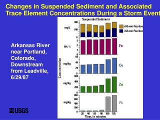 Changes in Suspended Sediment and Associated  Trace Element Concentrations During a Storm Event
