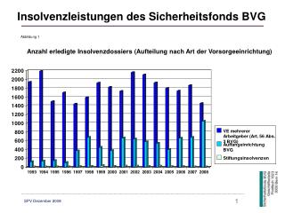 Anzahl erledigte Insolvenzdossiers (Aufteilung nach Art der Vorsorgeeinrichtung)