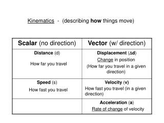 Kinematics   -  (describing  how  things move)