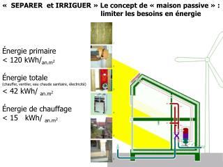 « SEPARER  et IRRIGUER» Le concept de «maison passive» : limiter les besoins en énergie