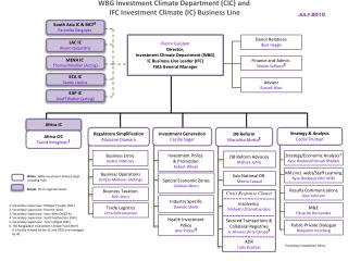 WBG Investment Climate  Department (CIC) and  IFC Investment Climate (IC) Business Line