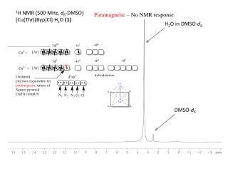 1 H NMR (500 MHz,  d 6 -DMSO) [Cu(Thr)(Byp)Cl]·H 2 O  (1)