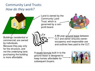 Land is owned by the Community Land Trust, which is governed by a non-profit board.