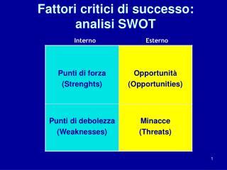 Fattori critici di successo:  analisi SWOT