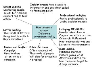 How pressure  groups  Influence  government policy