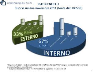 DATI GENERALI Risorse umane novembre 2011 (fonte dati DCSGR)
