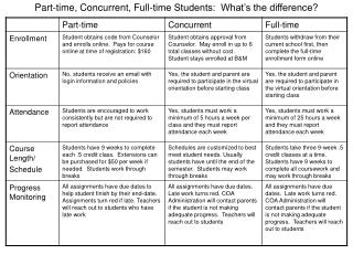 Part-time, Concurrent, Full-time Students:  What's the difference?