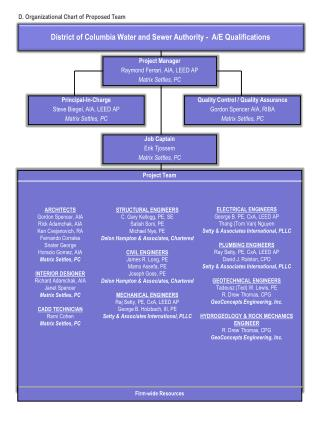 D. Organizational Chart of Proposed Team