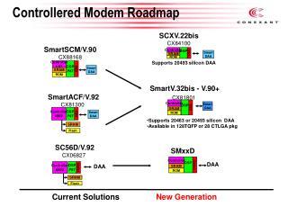 Controllered Modem Roadmap