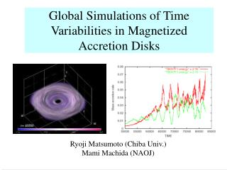 Global Simulations of Time Variabilities in Magnetized Accretion Disks