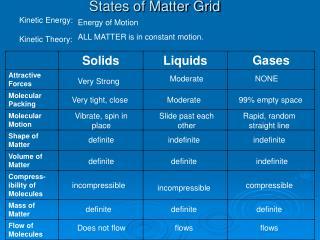 States of Matter Grid