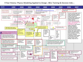 9 Year History: Physics Modeling Applied to Design, V&V, Training & Decision Aids  r1