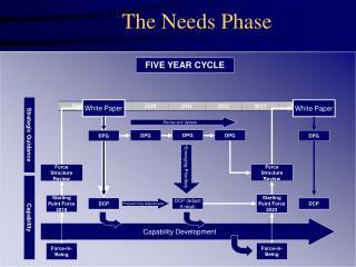 The Needs Phase