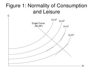 Figure 1: Normality of Consumption and Leisure