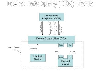Device Data Requester (DDR)