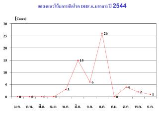 แสดงแนวโน้มการเกิดโรค  DHF.อ .นากลาง ปี 2544