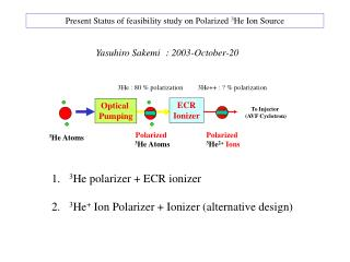 Present Status of feasibility study on Polarized  3 He Ion Source