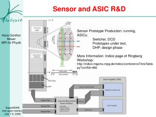 Sensor and ASIC R&D