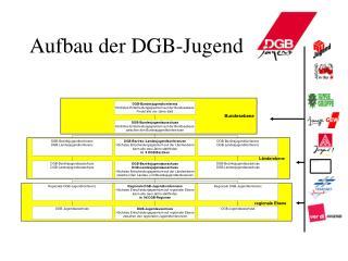 Aufbau der DGB-Jugend