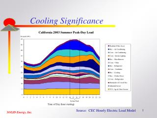 Cooling Significance