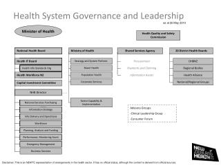 Health System Governance and Leadership