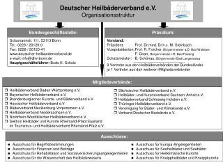 Deutscher Heilbäderverband e.V. Organisationsstruktur