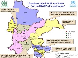 Functional health facilities/Centres  of PAK and NWFP after earthquake*