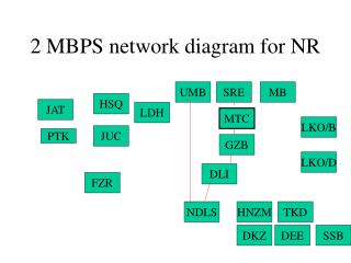 2 MBPS network diagram for NR